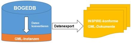 Konzeption und software-technische Realisierung einer Transformation von Geodaten in ein INSPIRE-konformes Datenformat