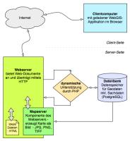 Komponenten einer WebGIS-Anwendung