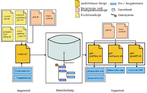 Konzeption und Implementierung einer Datenbankanwendung für georeferenzierte Punktwolken