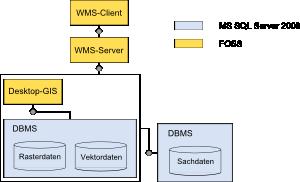 Empfohlene Konfiguration unter Einsatz von FOSS-Komponenten
