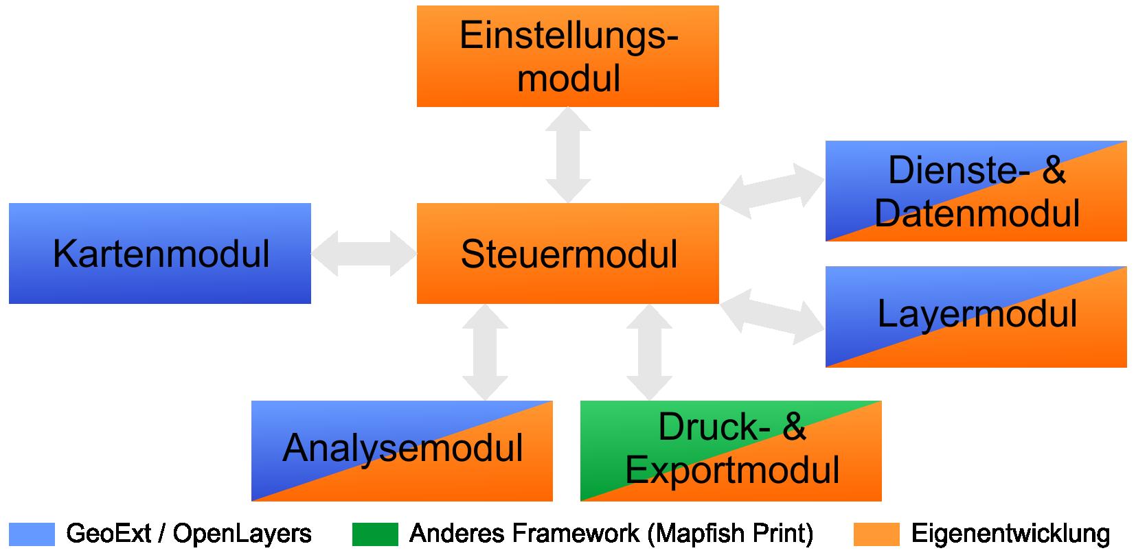Client Frameworks