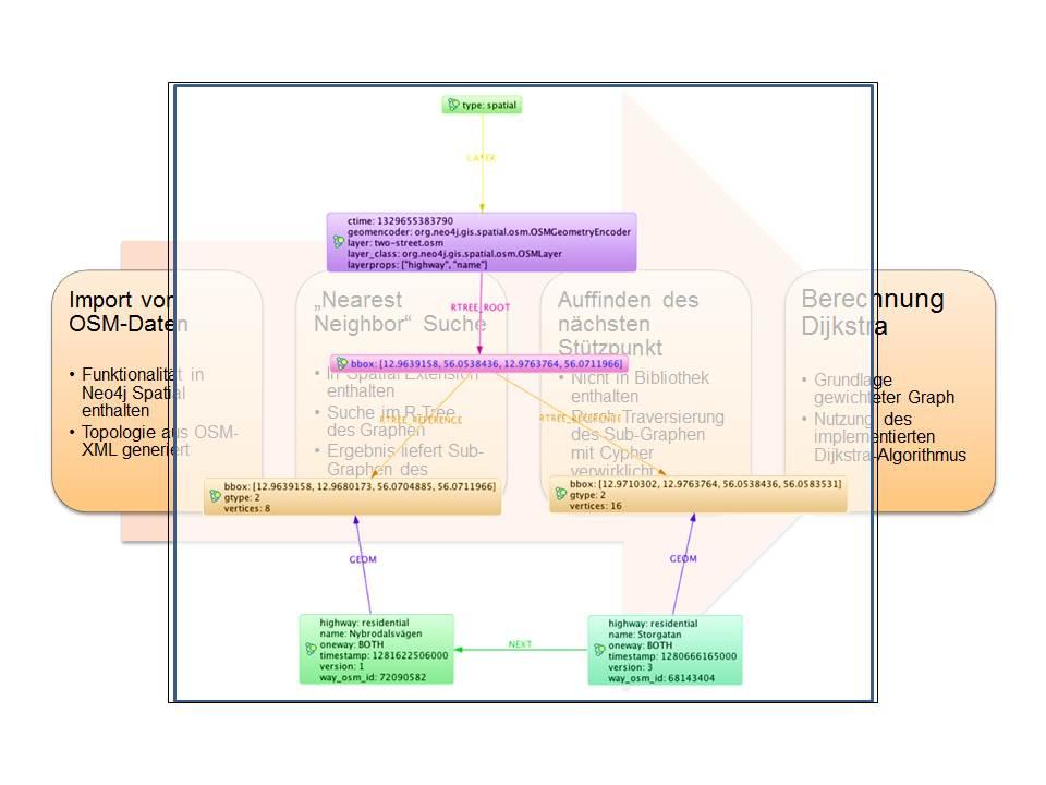 Routing mit NoSQL Datenbanken CouchDB und Neo4j